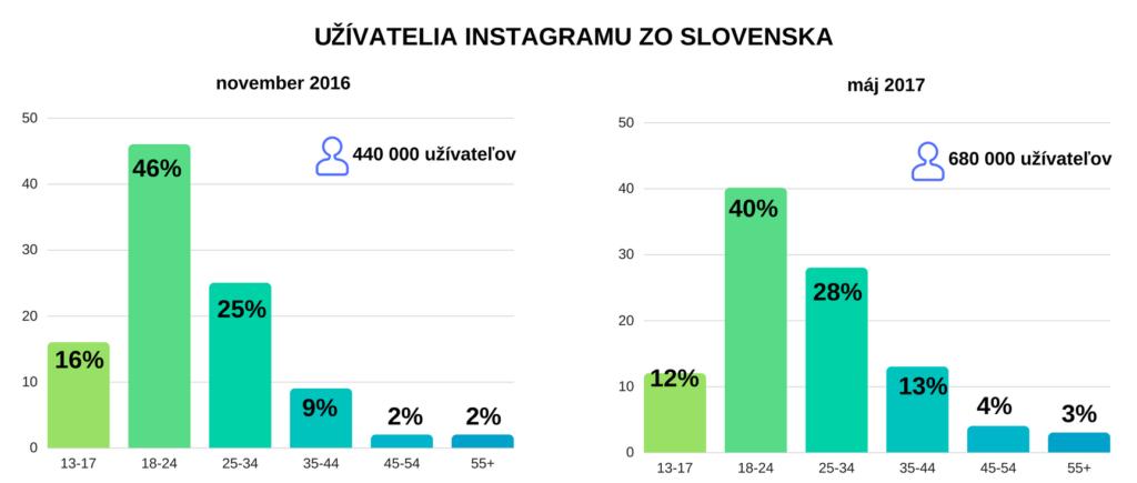 užívatelia Instagramu zo Slovenska